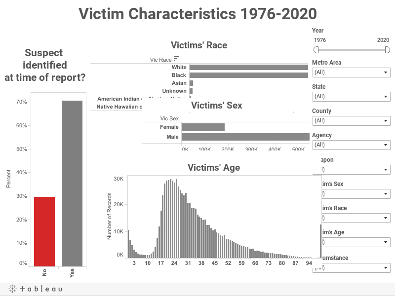 Victim Characteristics 1976-2020