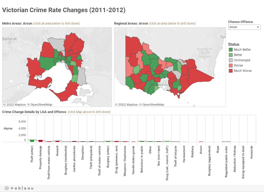 Victorian Crime Rate Changes (2011-2012)