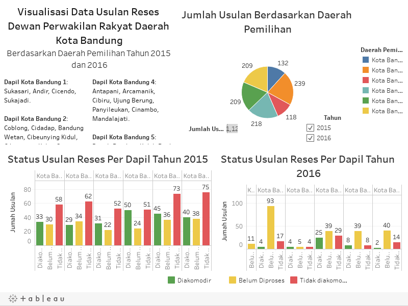 Data hasil reses Dewan Perwakilan Rakyat Daerah (DPRD) Kota Bandung