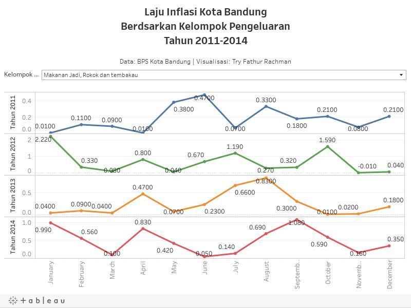 Laju Inflasi Kota Bandung Berdasarkan Kelompok Pengeluaran
