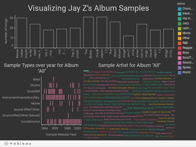 Visualizing Jay Z's Album Samples