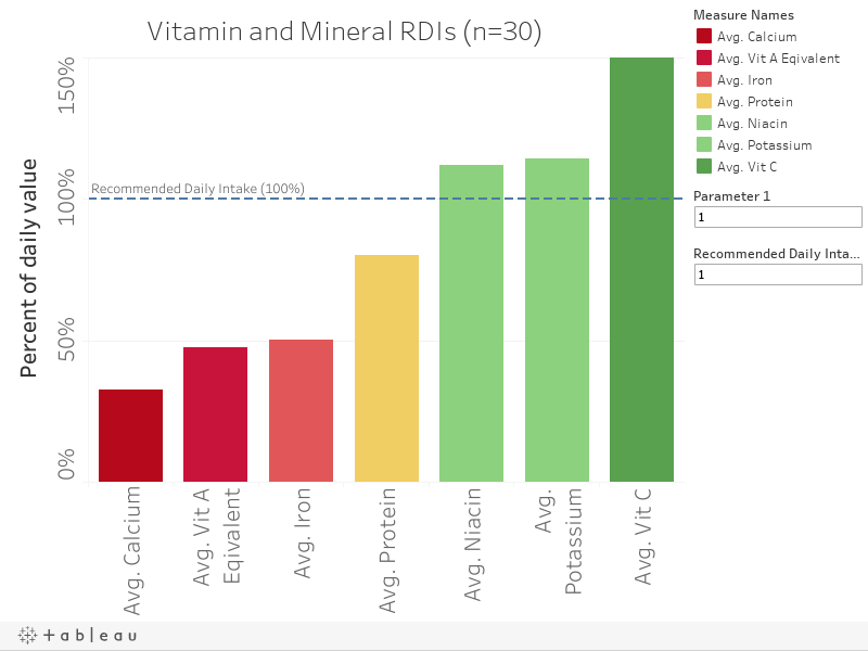 Vitamin and Mineral Recommended Daily Intakes (RDIs)