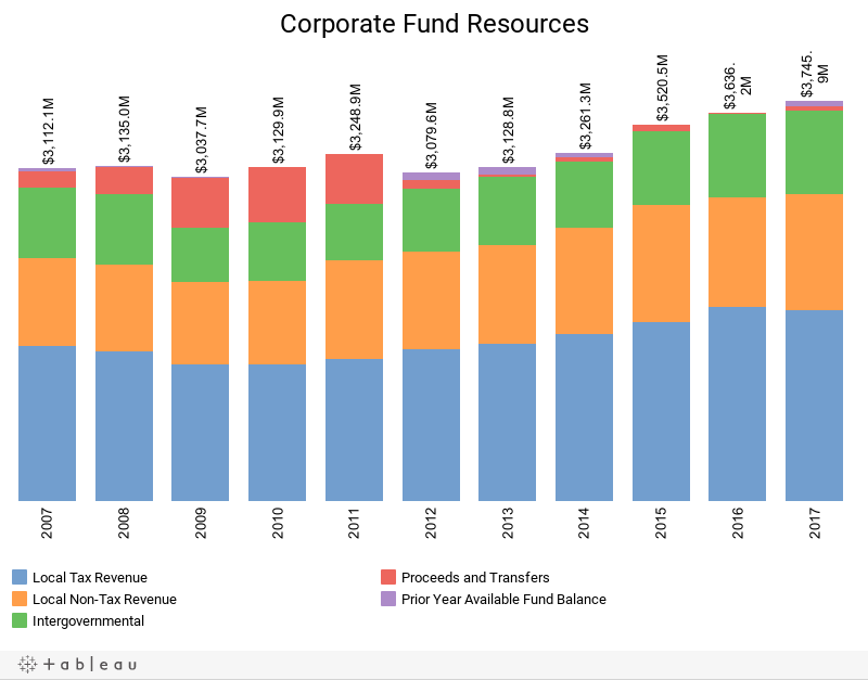 Corporate Fund Resources