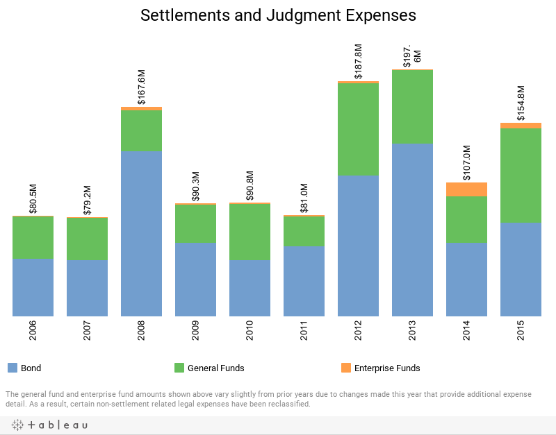 Settlements & Judgment Expenses