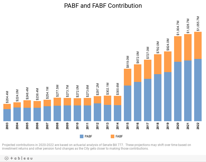 PABF and FABF Contribution
