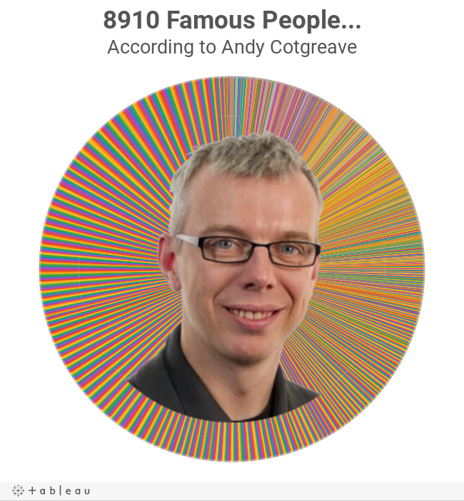 8910 Famous People...According to Andy Cotgreave