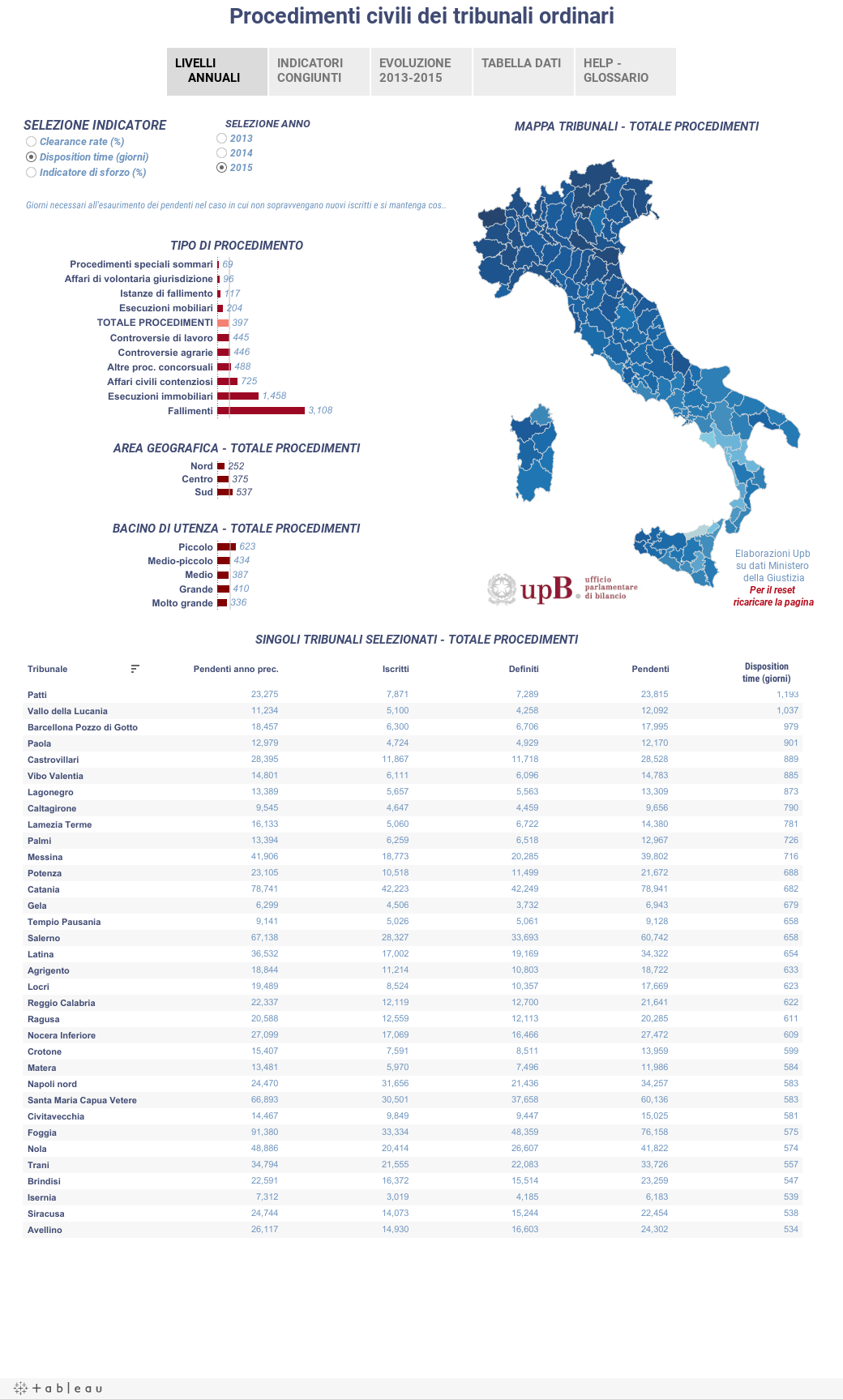 Movimento dei procedimenti civili dei tribunali ordinari in Italia