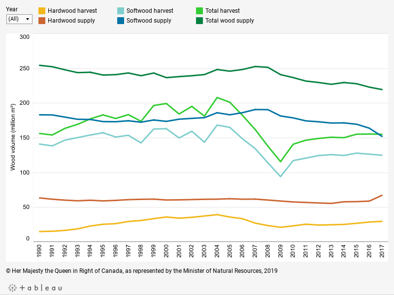 Graph displaying, in millions of cubic metres, the volume of softwood and hardwood supply and harvest (for all land types – provincial, territorial, federal, private) as well as their total for each year between 1990 and 2017, described below.