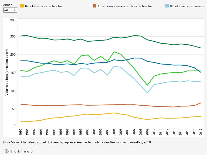 Le graphique montre le volume de récolte et le volume d'approvisionnement annuels de bois de résineux et de bois de feuillus (en million de mètres cubes) pour tous les types de terres (provinciales, territoriales, fédérales et privées) ainsi que leur total par année entre 1990 et 2017, décrit ci-dessous.