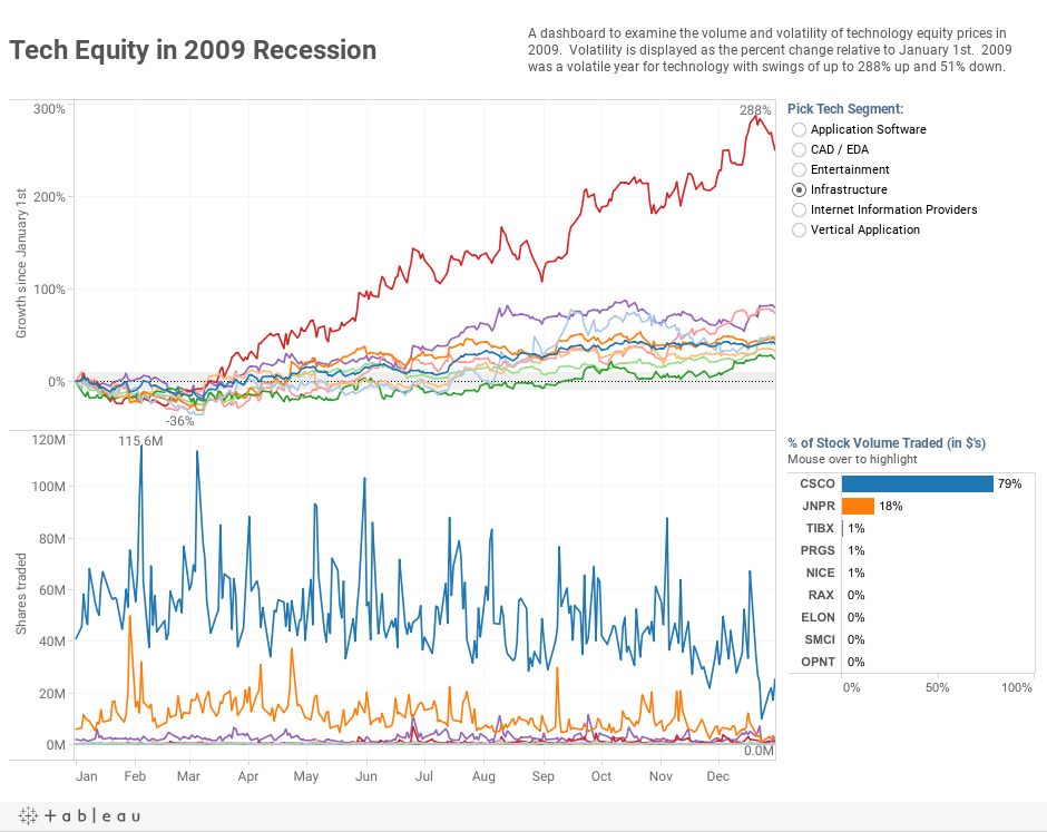Tech Equity in 2009 Recession