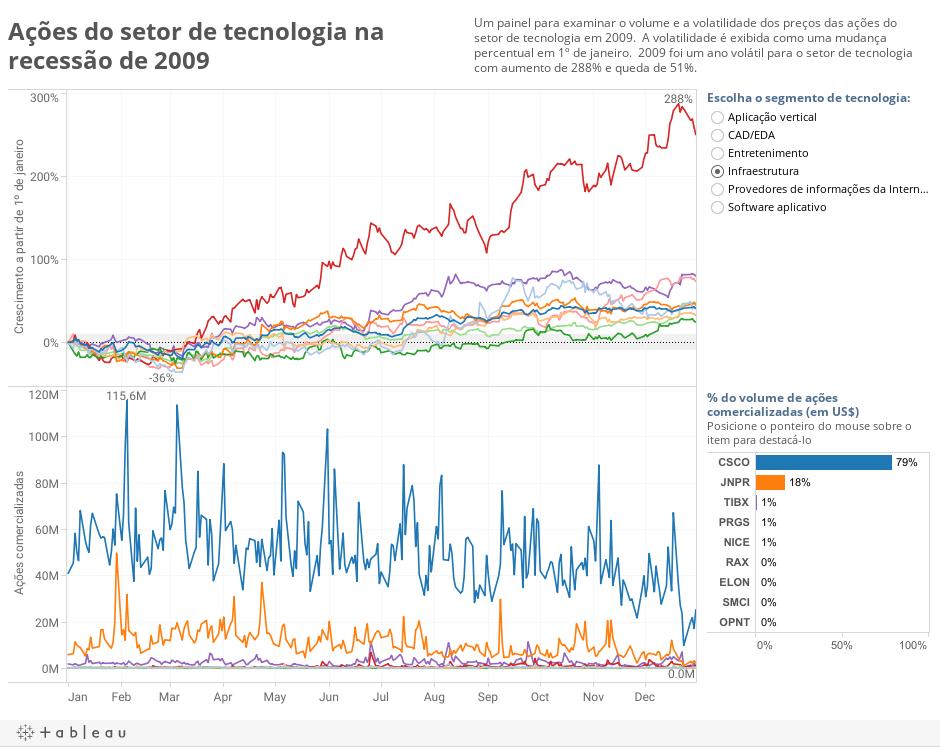 Ações do setor de tecnologia na recessão de 2009