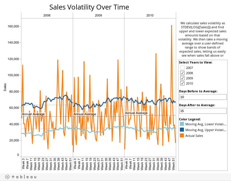 Sales-Volatility
