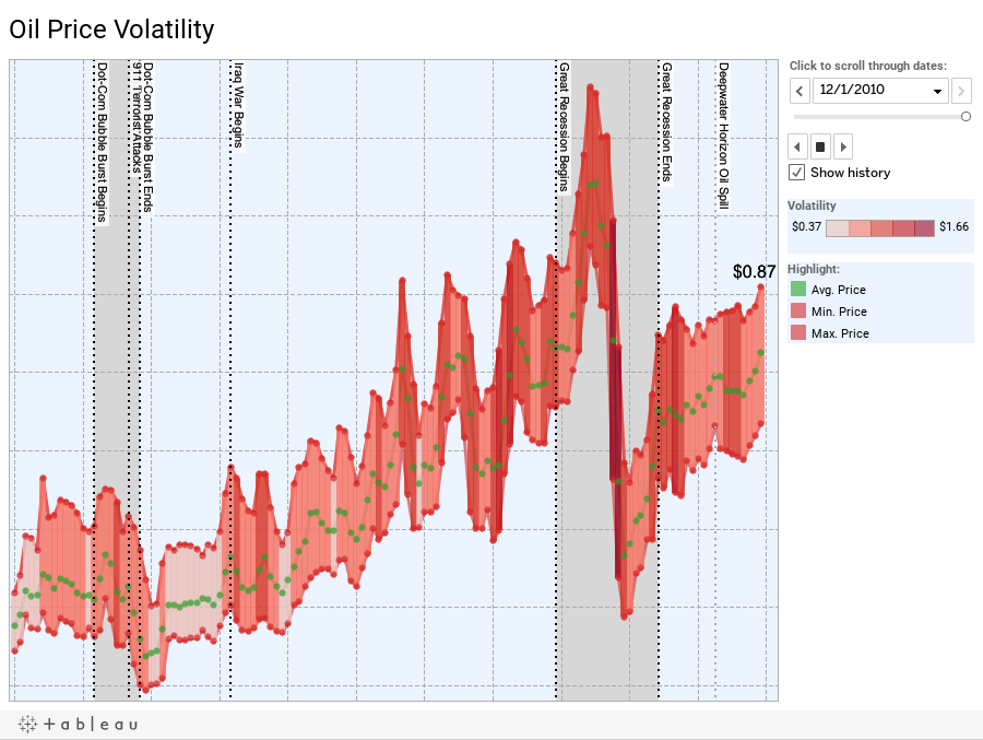 Oil Price Volatility