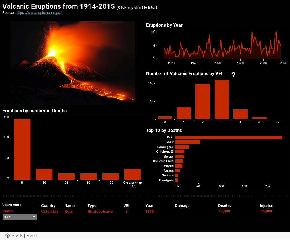 Volcanic Eruptions from 1914-2015 (Click any chart to filter)Source: https://www.ngdc.noaa.gov/