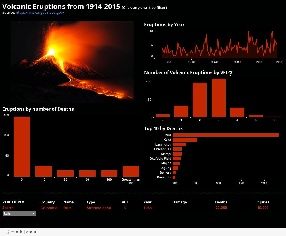 Erupções vulcânicas de 1914-2015 (clique em qualquer gráfico para filtrar) Fonte: https://www.ngdc.noaa.gov/