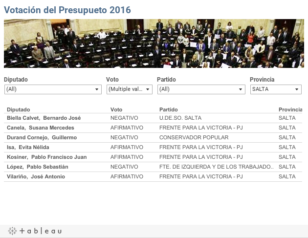 Votación del Presupueto 2016