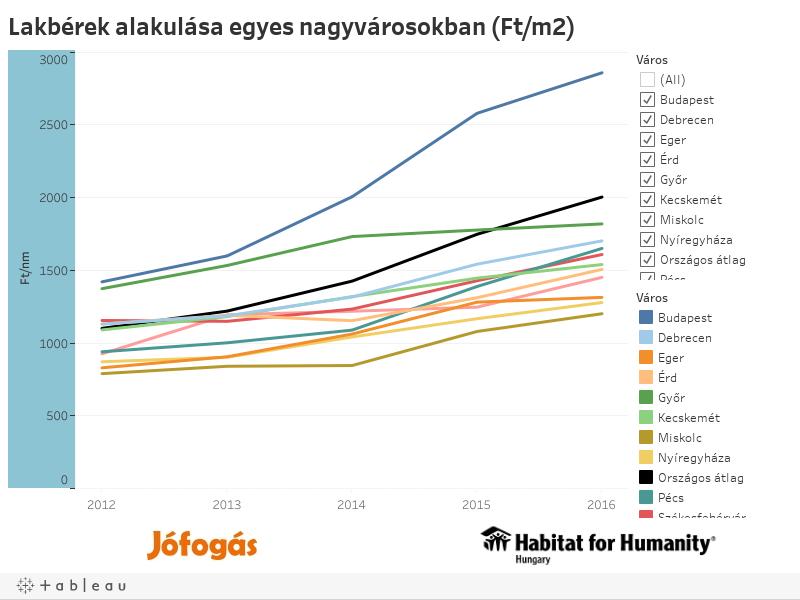 Lakbérek alakulása egyes nagyvárosokban (Ft/m2)