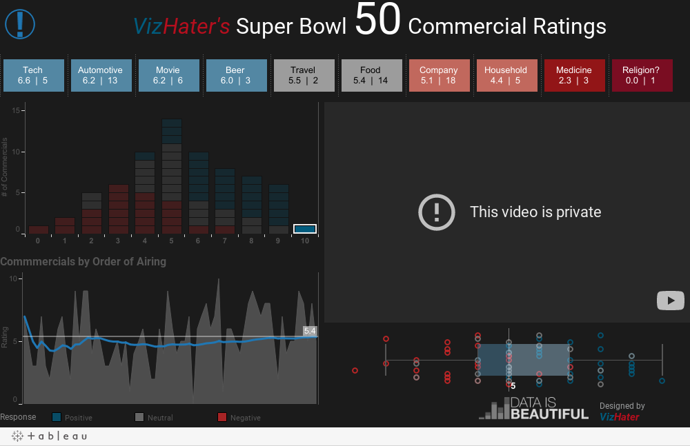 Super Bowl 50 Commercial Review