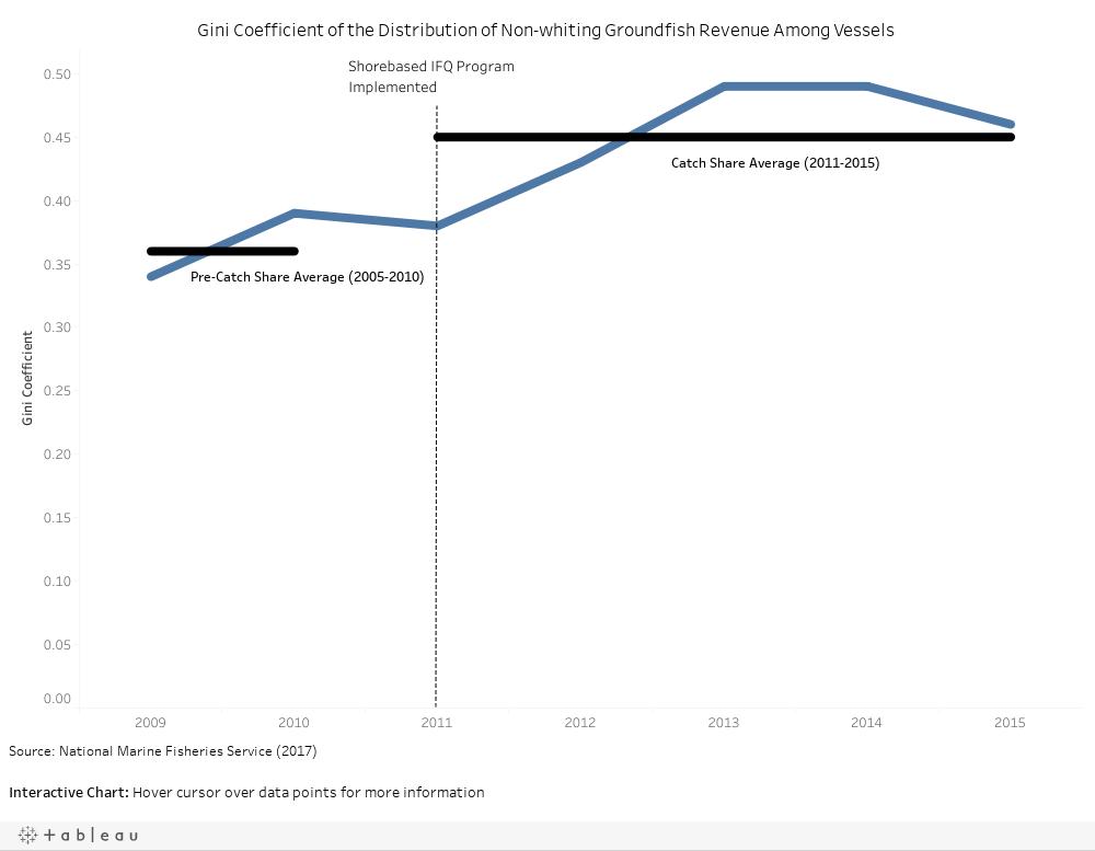 Non-whiting Groundfish Revenue Distribution (Dash)
