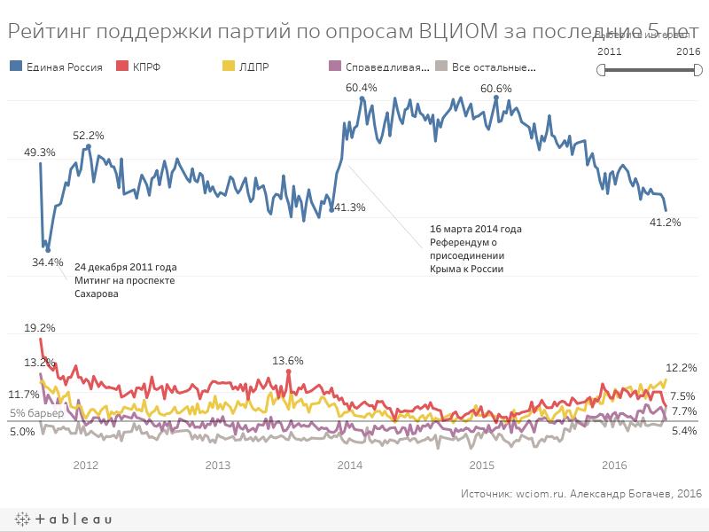 Рейтинг партий ВЦИОМ
