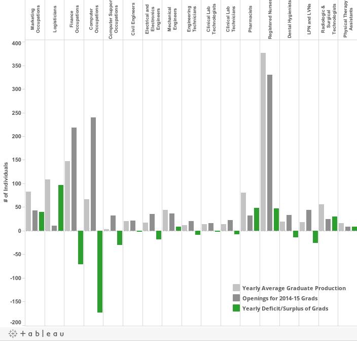 Dash Deficit-Surplus