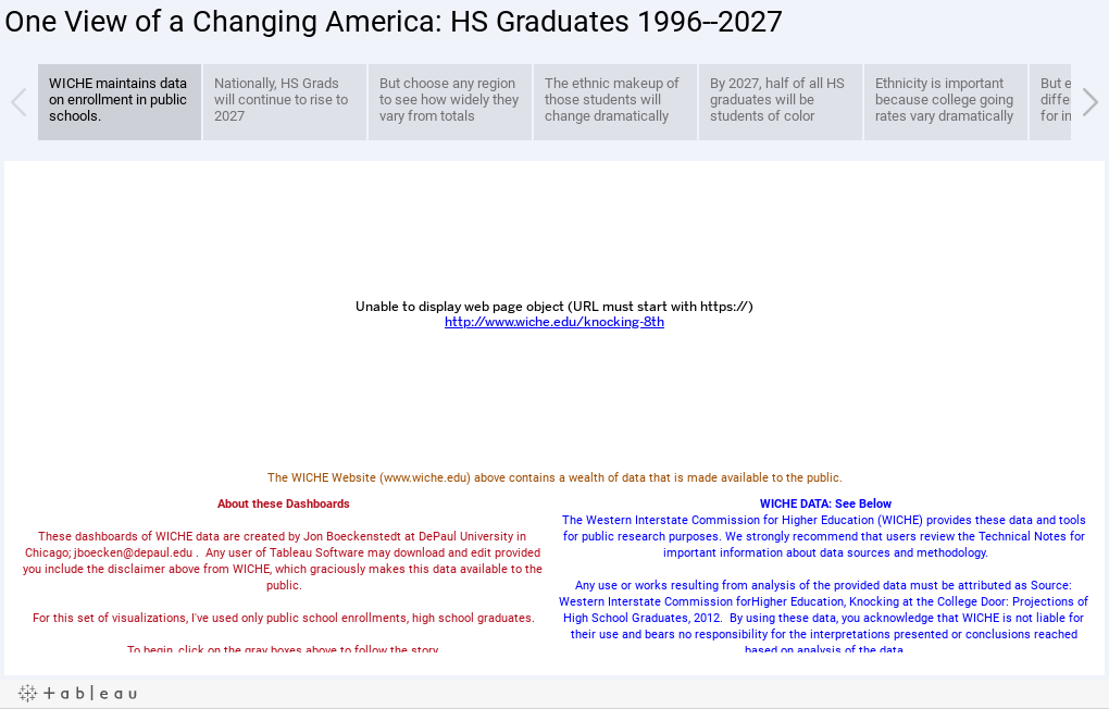 One View of a Changing America: HS Graduates 1996--2027