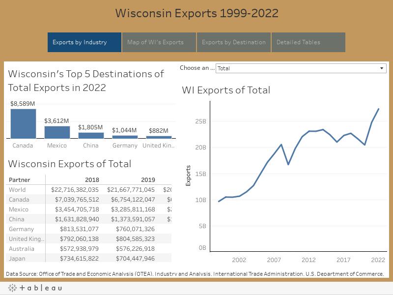 Wisconsin Exports 1999-2019