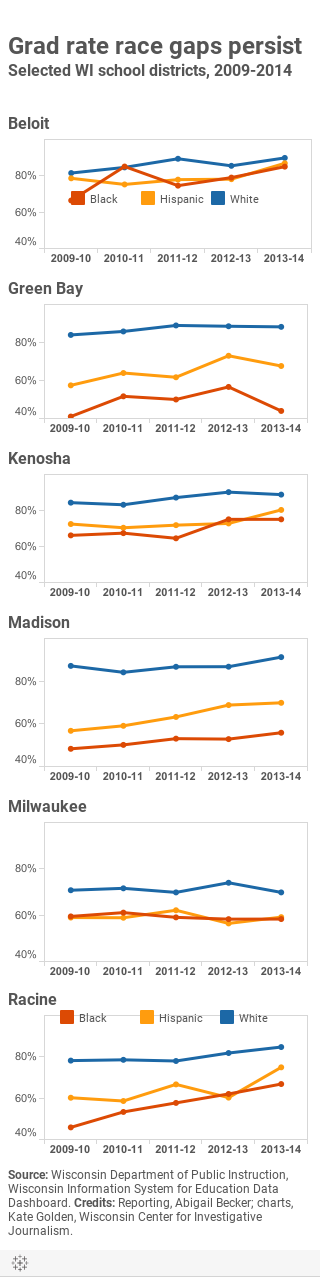 Grad rate race gaps persistSelected WI school districts, 2009-2014