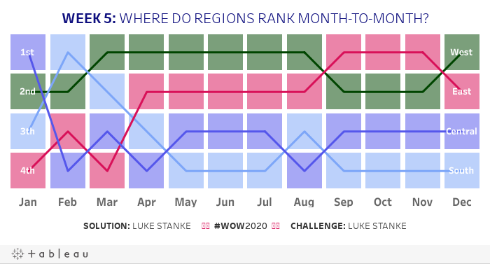 https://public.tableau.com/static/images/WO/WOW2020-Week5Wheredoregionsrankmonth-to-monthWOW2020WorkoutWednesday/Week5/1.png