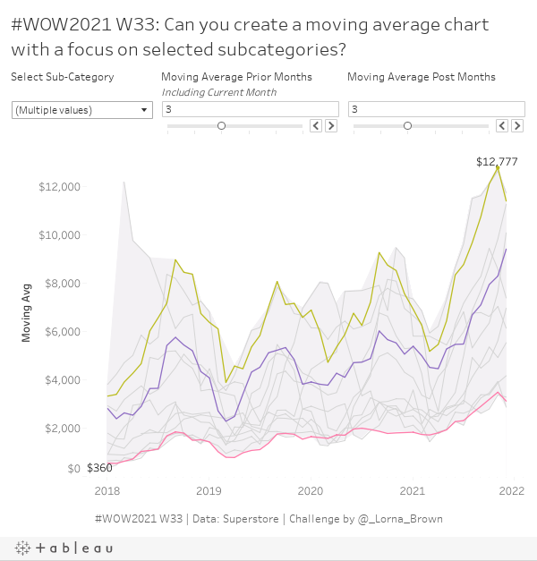 #WOW2021 W33: Can you create a moving average chart with a focus on selected subcategories?