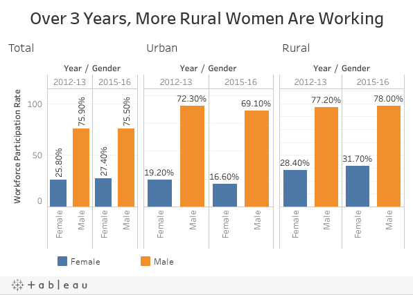 Over 3 Years, More Rural Women Are Working