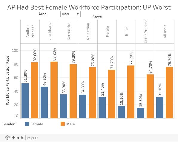 AP Had Best Female Workforce Participation; UP Worst