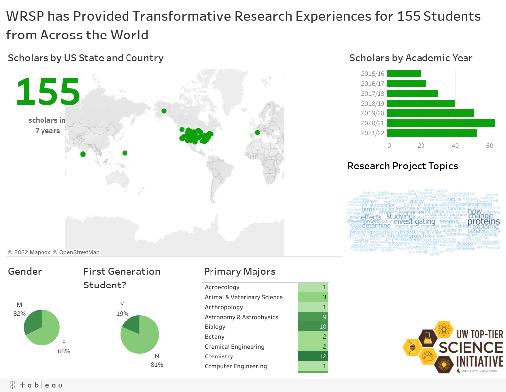 WRSP has Provided Transformative Research Experiences for 155 Students from Across the World