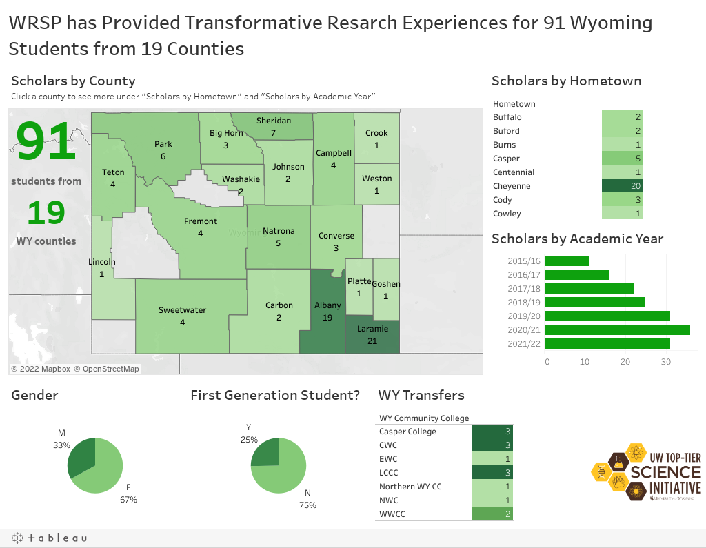 WRSP has Provided Transformative Resarch Experiences for 91 Wyoming Students from 19 Counties