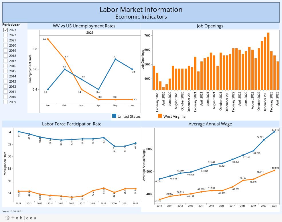 Labor Market InformationEconomic Indicators