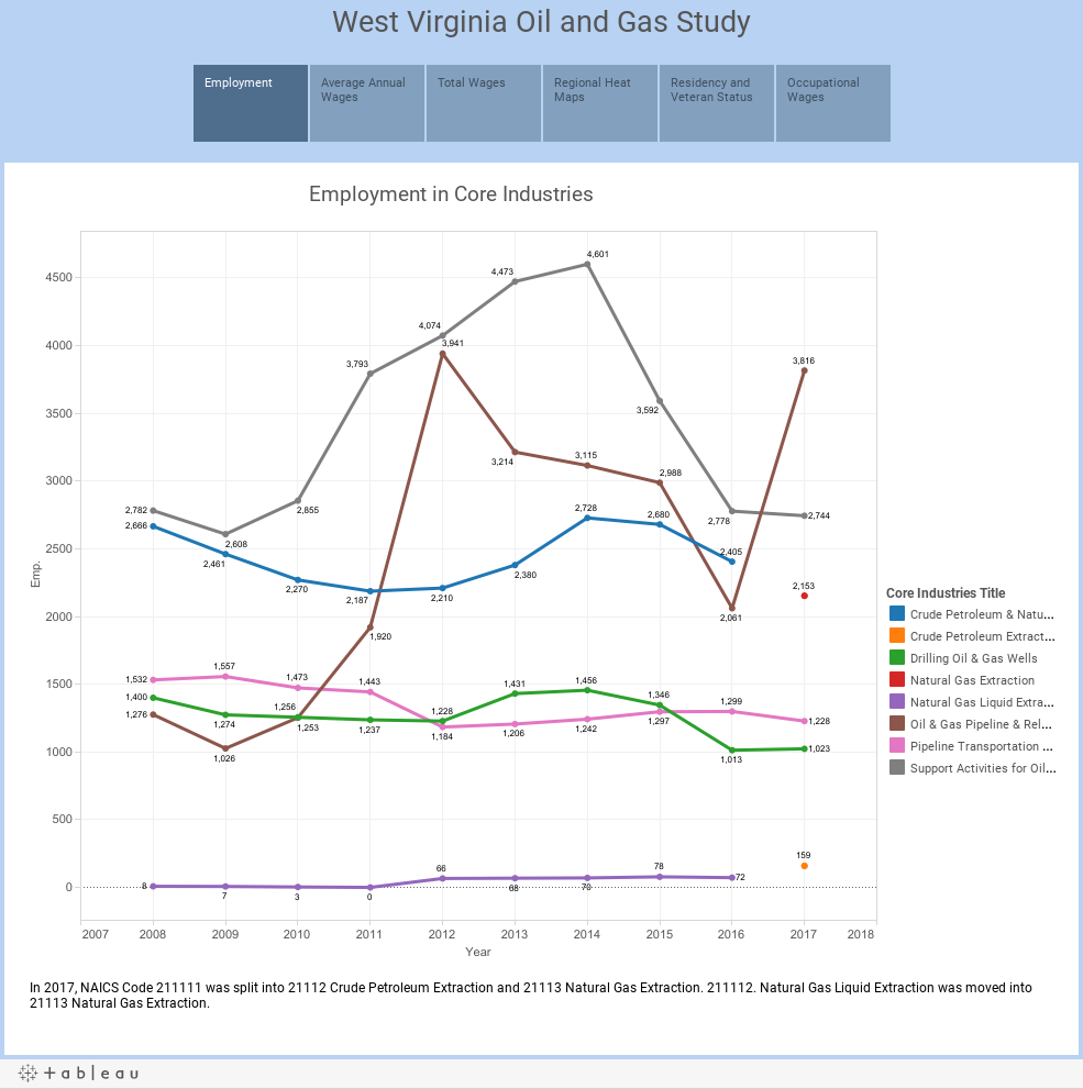 West Virginia Oil and Gas Study
