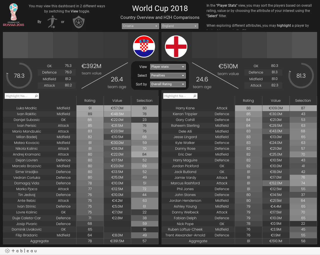 World Cup 2018 H2H Comparison