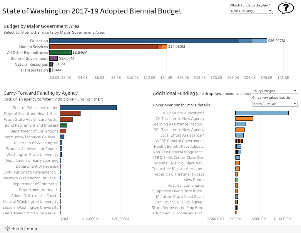Budget Dashboard