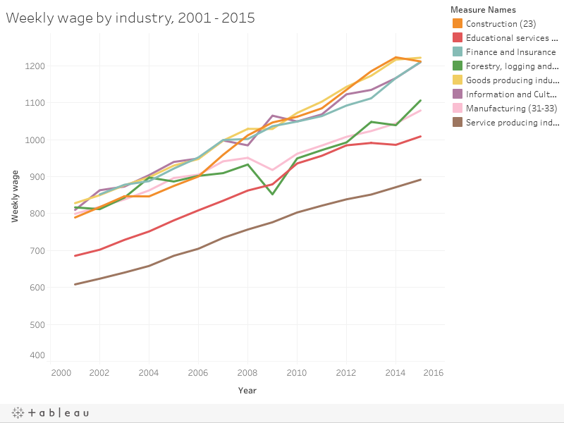 Weekly wage by industry, 2001 - 2015