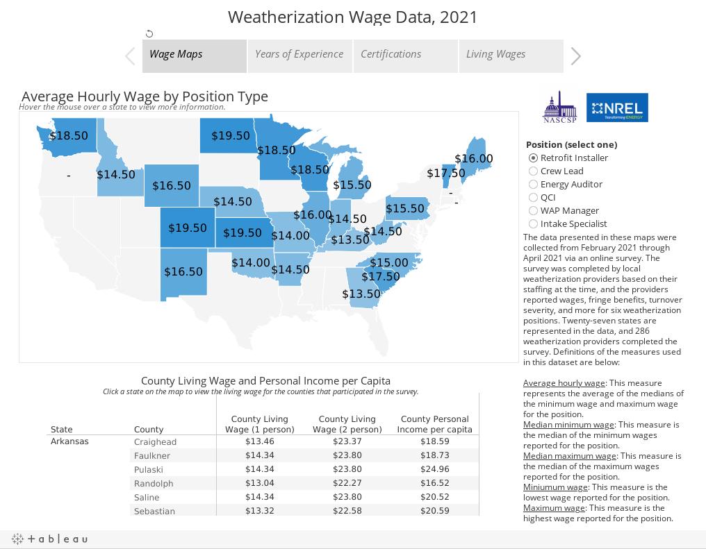 Weatherization Wage Data, 2021