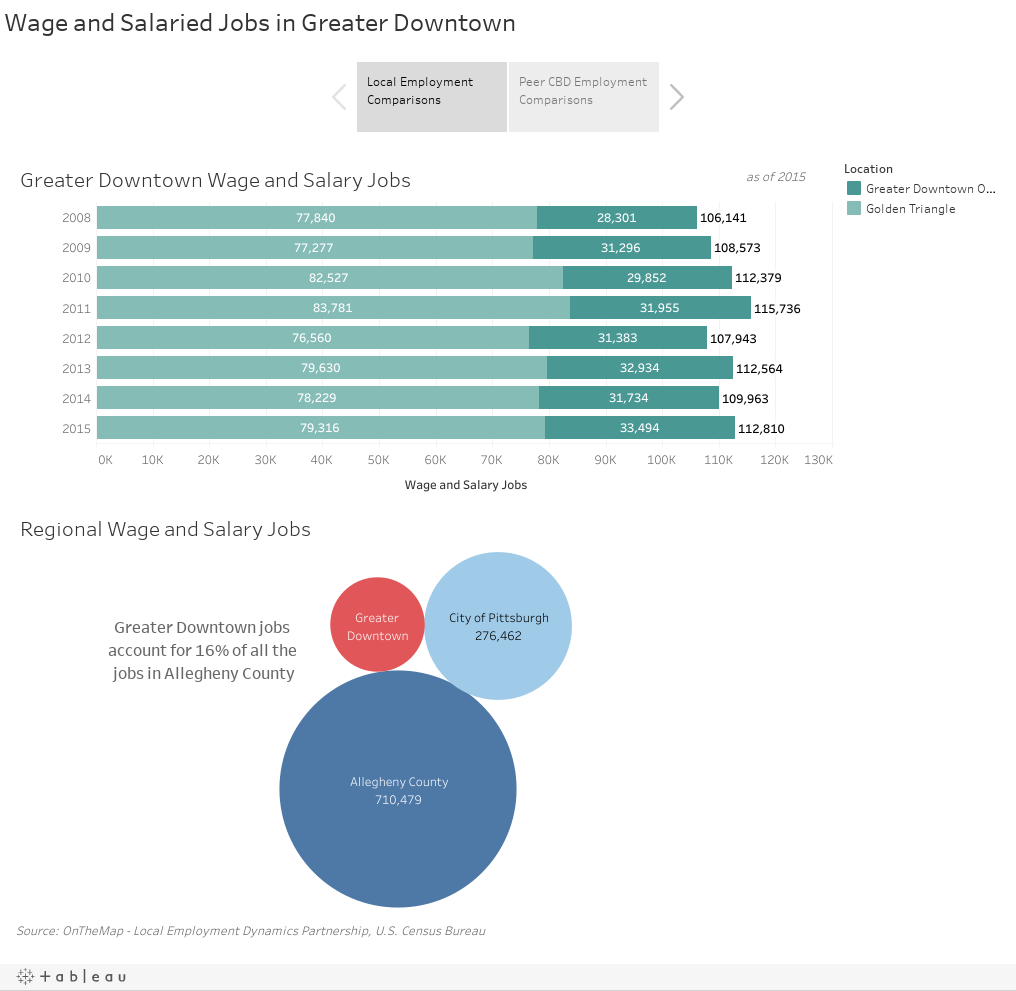 Wage and Salaried Jobs in Greater Downtown