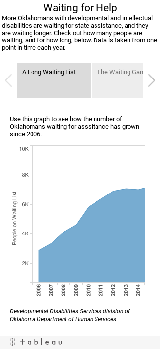 Waiting for HelpMore Oklahomans with developmental and intellectual disabilities are waiting for state assistance, and they are waiting longer for that help. Check out how many people are waiting, and for how long, below.