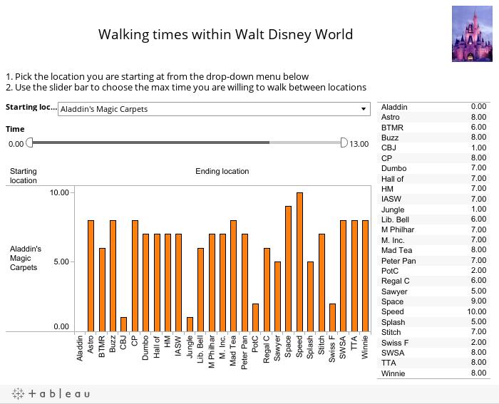 Walking times within Walt Disney World