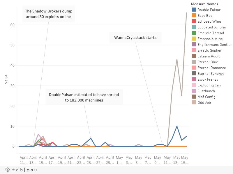 WannaCry Exploit Monitoring