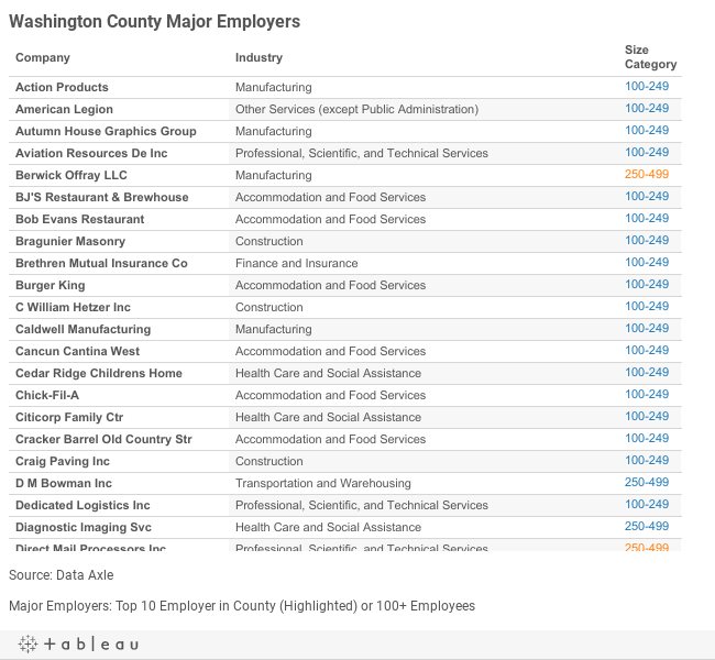 Washington Major Employers