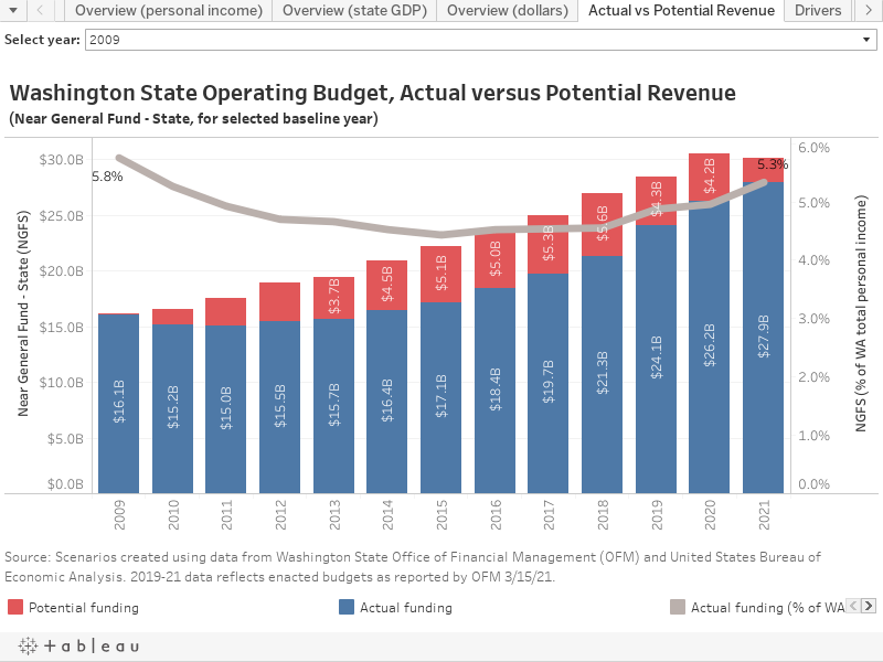 Washington State Operating Budget, Actual versus Potential Revenue(Near General Fund - State, for selected baseline year)