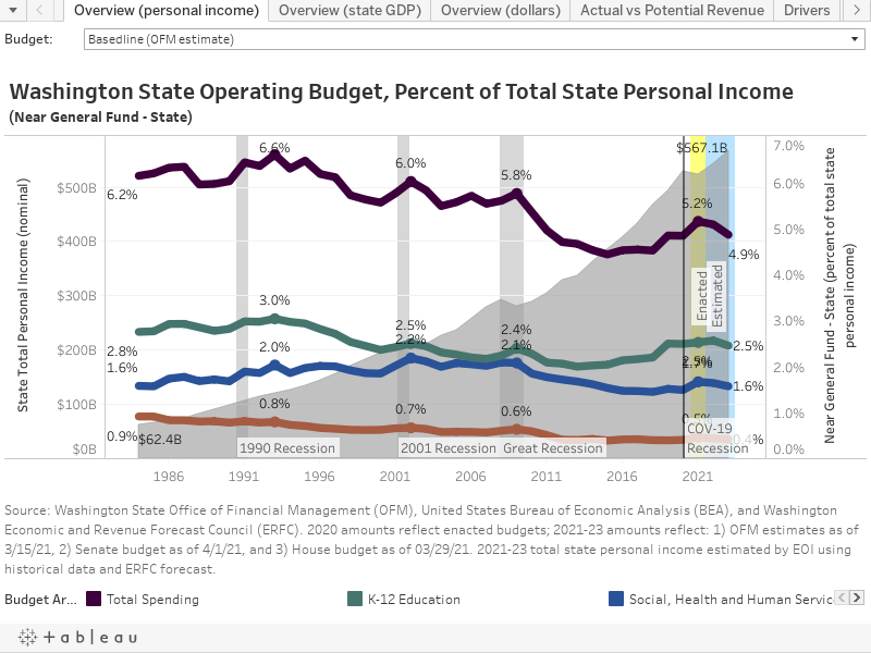 Washington State Operating Budget, Percent of Total State Personal Income(Near General Fund - State)