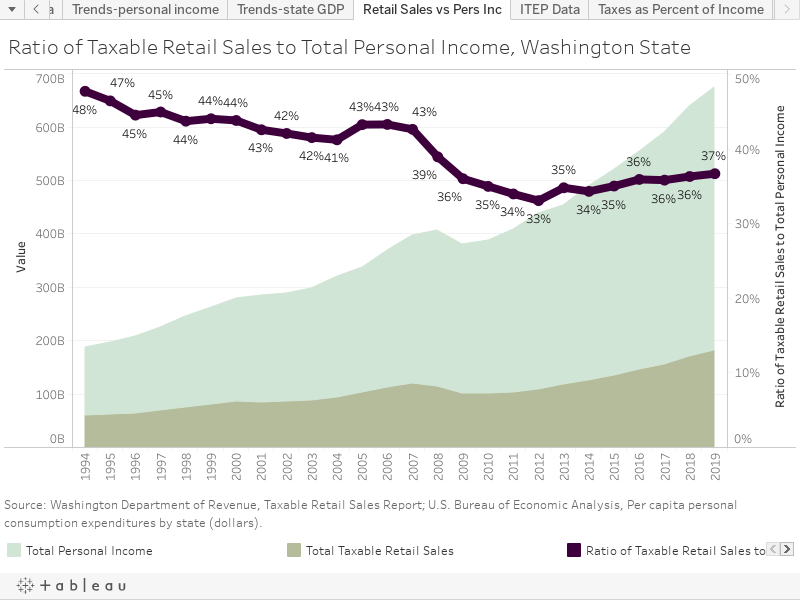 Ratio of Taxable Retail Sales to Total Personal Income, Washington State