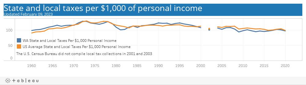 Tax Burden of WA versus United States