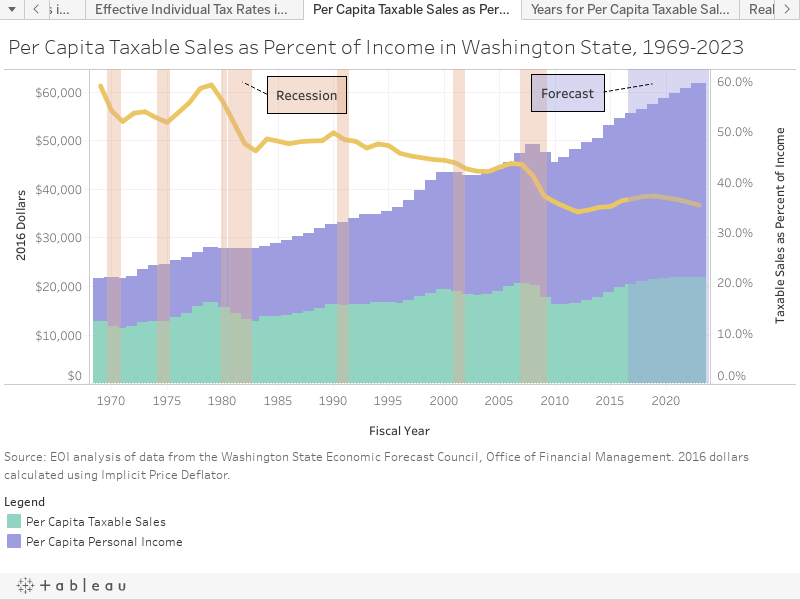 Per Capita Taxable Sales as Percent of Income in Washington State, 1969-2023